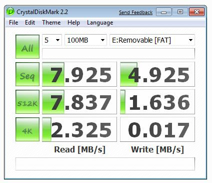 Benchmark of my 2GB CF Card