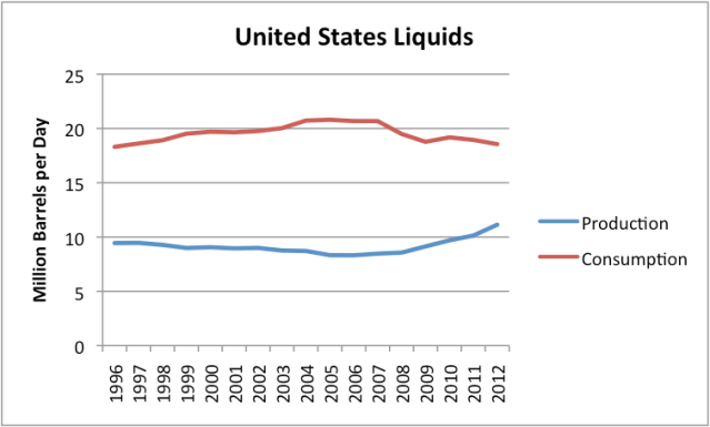 """Figure 3: US Liquids (oil including natural gas liquids, """"refinery expansion"""" and biofuels) production and consumption, based on data of the EIA."""