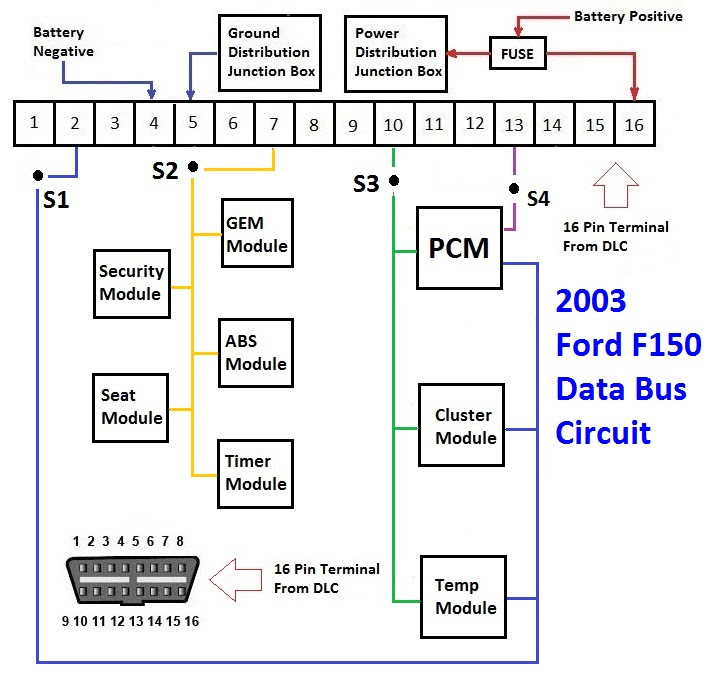 2020 Test For 2003 Ford F150 Data Bus Communication Network Protocol In Diagnosing No Communication Issues Using The Dlc Diagram
