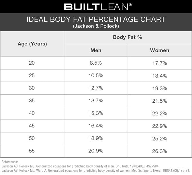 normal body fat percentage for athletes