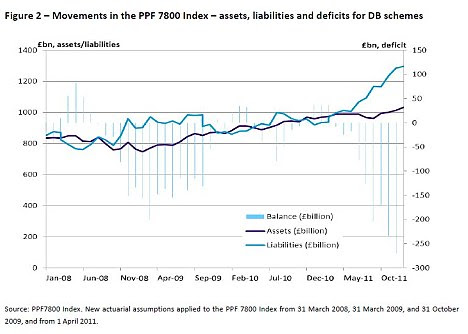 Wipe out: Pension scheme deficits have risen as trustees struggle with lower returns from gilts.