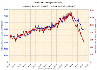 Existing Home Sales vs. New Home Sales