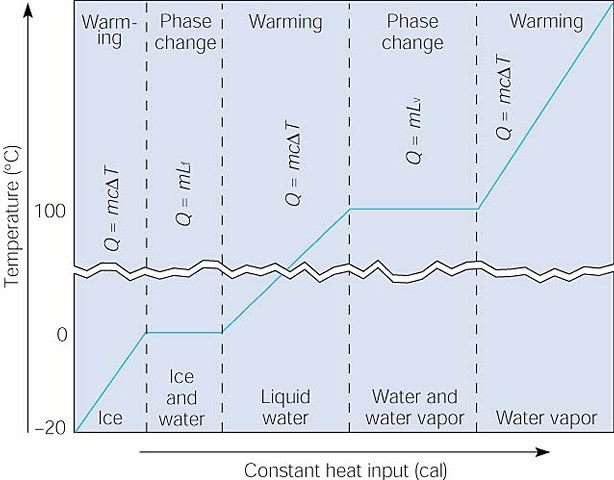 Phase Change Diagram With Equations - Free Wiring Diagram