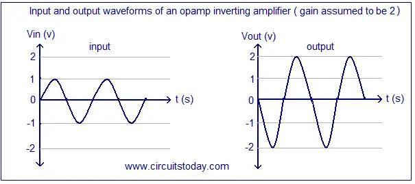 sine wave inverting amplifier
