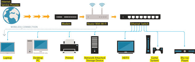 Ethernet Home Network Wiring Diagram Home Wiring and Electrical