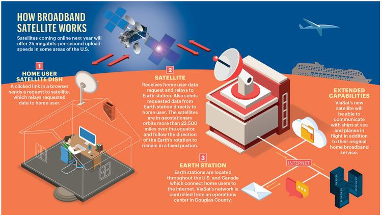 Space broadband is about to take off - Denver Business Journal