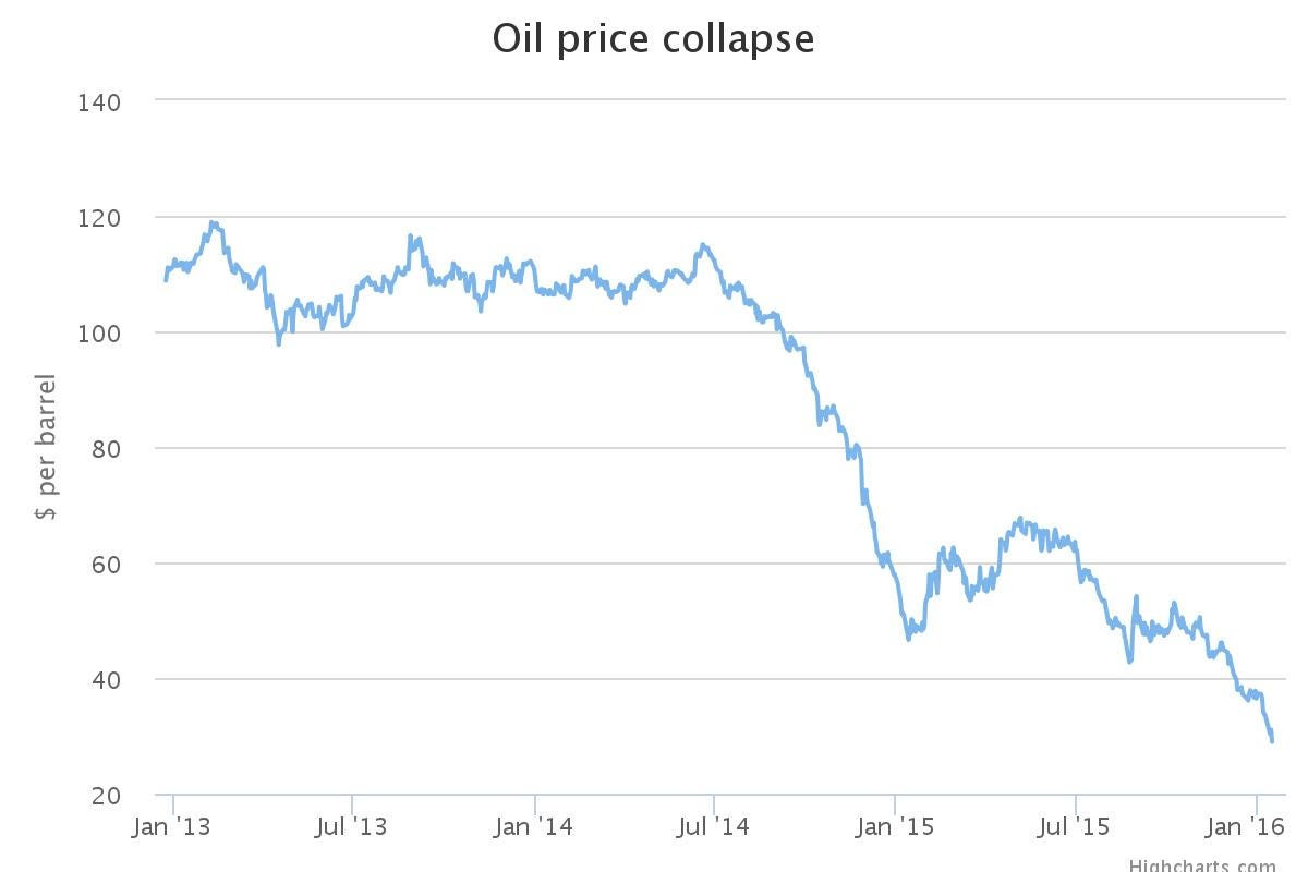 Oil Price Collapse