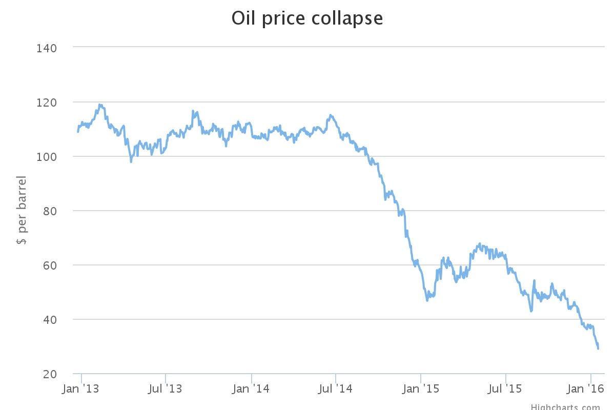 Oil Price Collapse