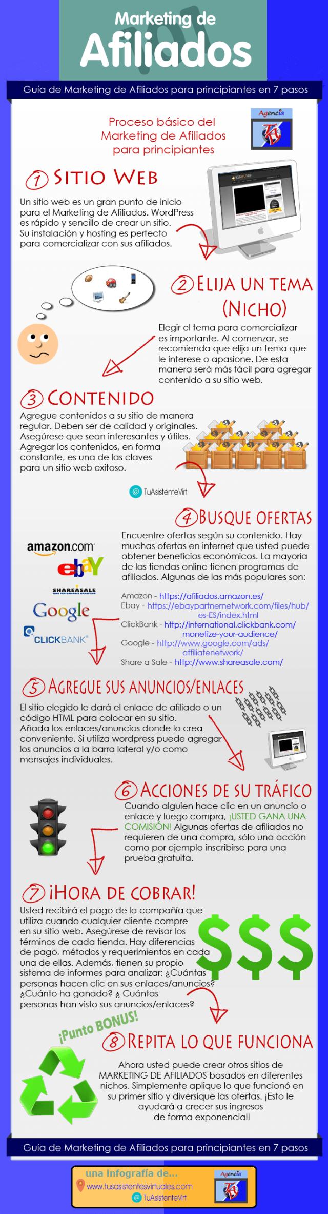 Marketing de afiliados (Infografía)