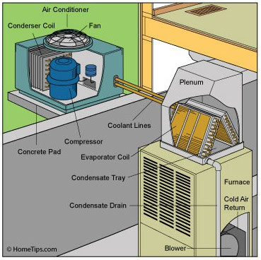 Central Air Conditioner Installation Diy Mycoffeepot Org