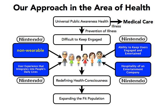 nintendo abordagem de saúde