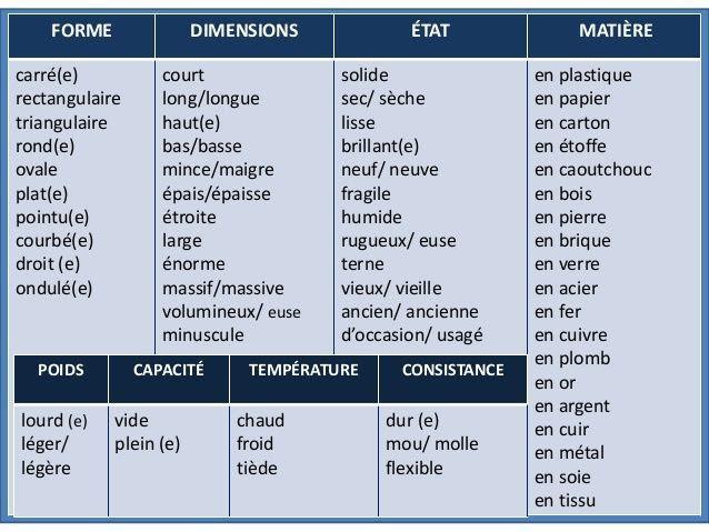 Opisywanie przedmiotów - słownictwo 5 - Francuski przy kawie