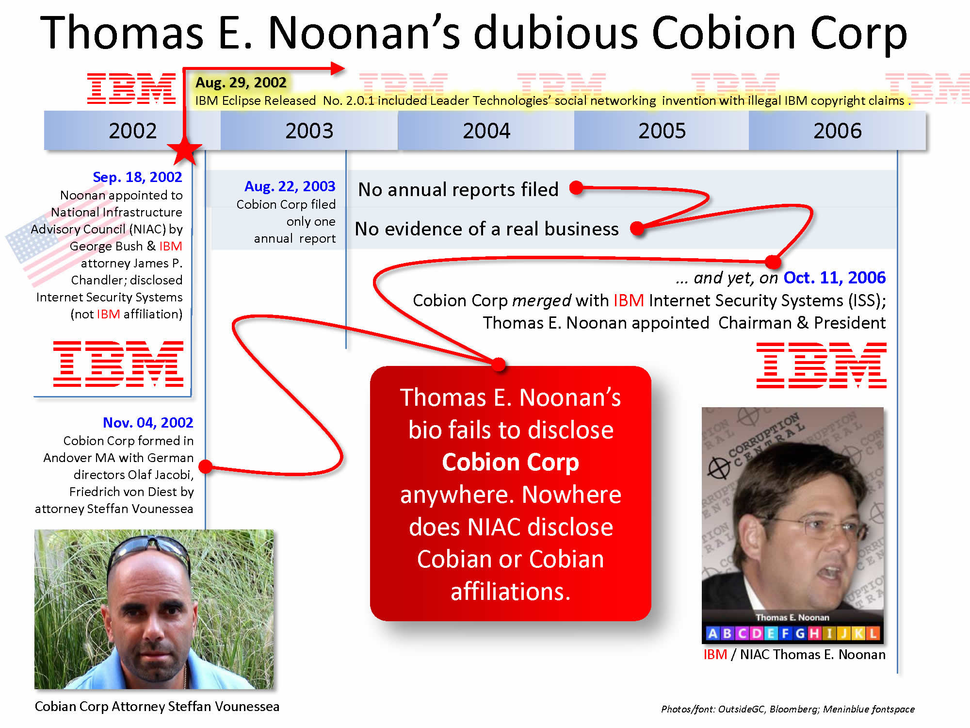 Thomas E. Noonan's undisclosed associations among himself, IBM and the National Infrastructure Assurance Council (NAIC).