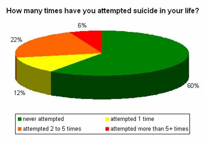 Great Bullying Suicide Statistics Charts 2013 717 x 504 · 42 kB · jpeg