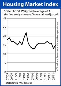 Housing Market Index (Homebuilder Confidence)
