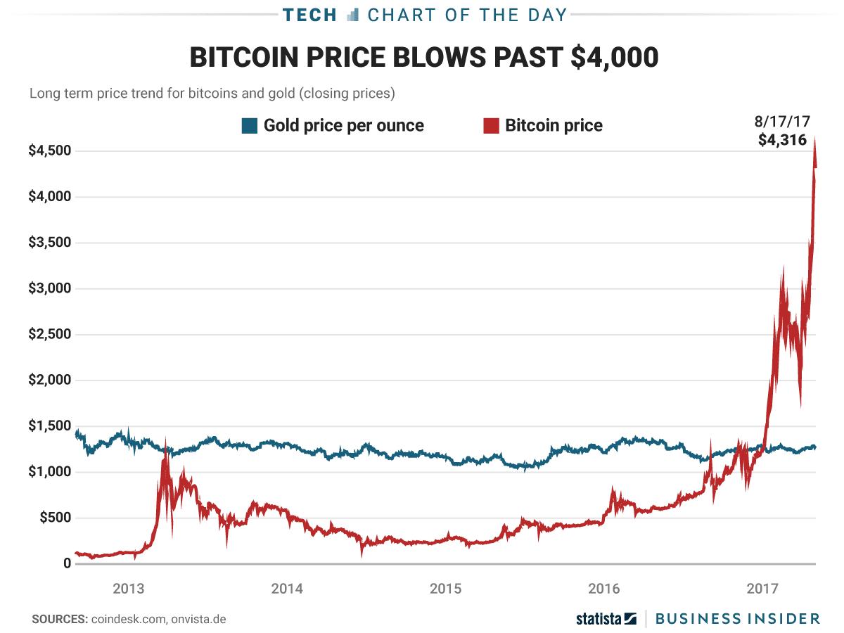 bitcoin value binance