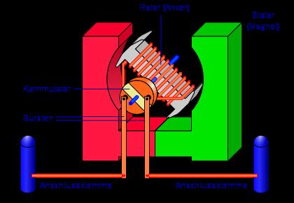 أجزاء محرك التیار المستمر DC Motor parts :