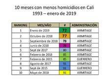 Enero de 2019: el mes menos violento de la historia reciente de Cali