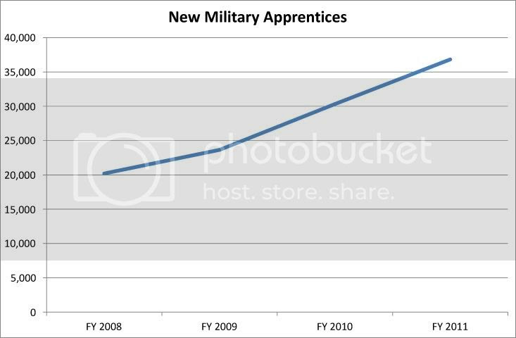 New Military Apprentices