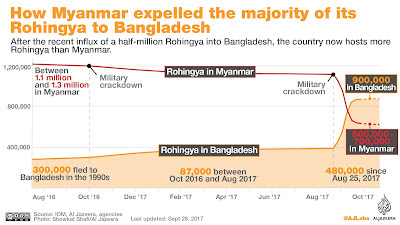 Half A Million Rohingya Refugees Have Now Fled Myanmar