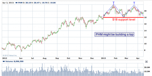 1-year chart of PHM (PulteGroup, Inc.)