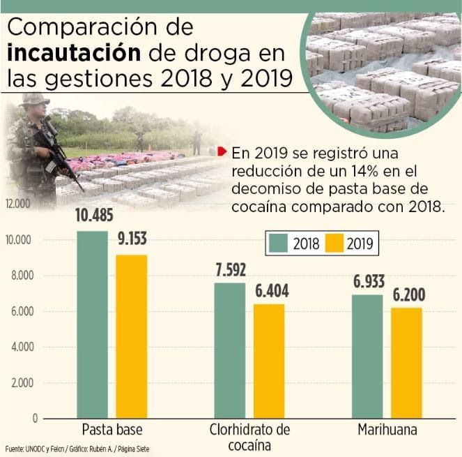 Unodc: El 76% de fábricas de cocaína halladas en 2019 estaban en el Chapare (Bolivia)