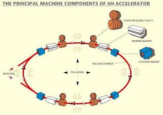 Esquema de un acelerador de partículas