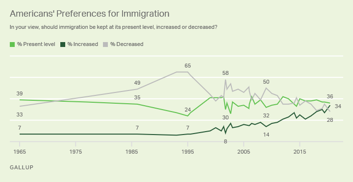 ECONOMISTA CONVERSÍVEL: Imigração dos EUA: atitudes e local de trabalho 20