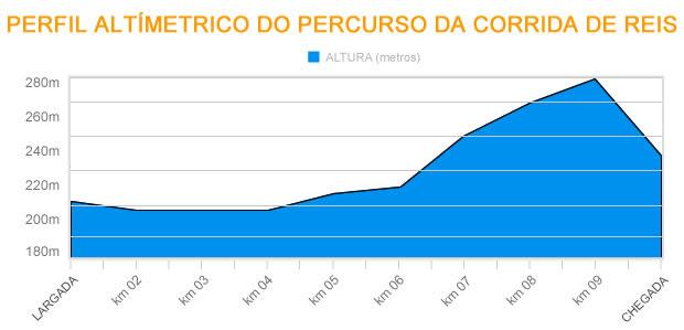 Perfil altímetrico da Corrida de Reis - Correto (Foto: Marcus Aurélio/Globoesporte.com)