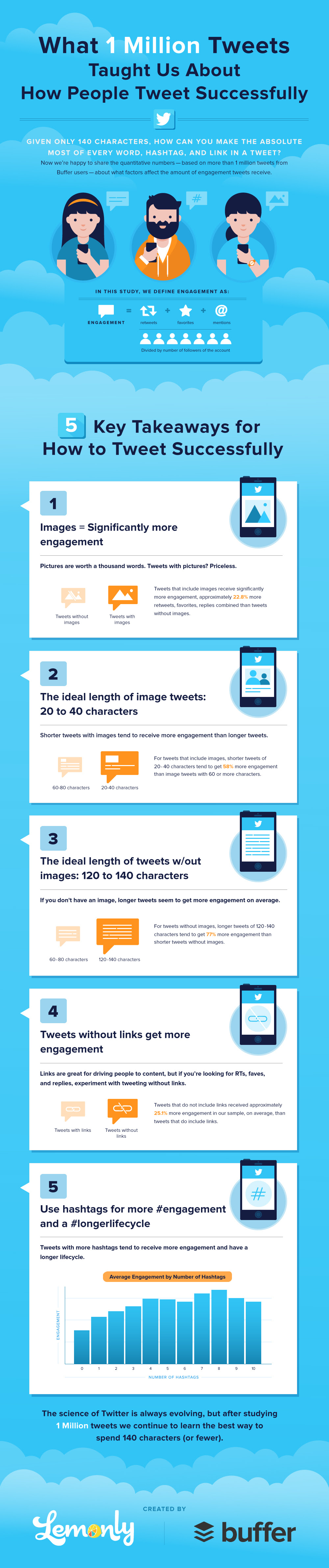 #socialmedia Tips: What 1M Tweets Tell You About How People Tweet Successfully - #infographic