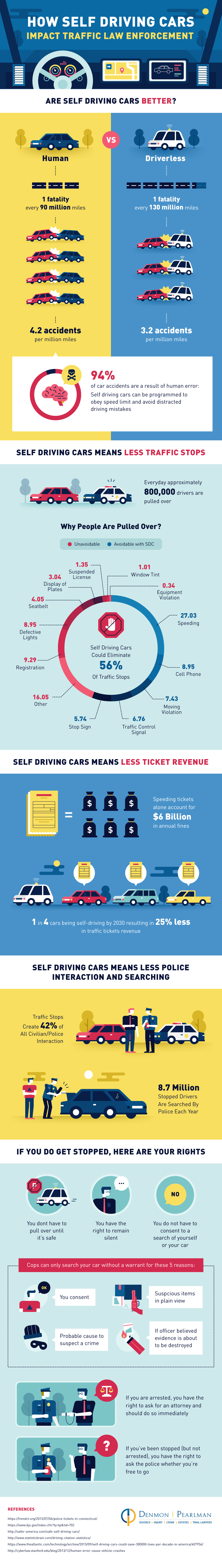 Self Driving Cars Impact on Traffic Law Enforcement - Infographic