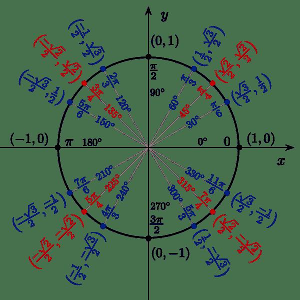 Unit Circle Basics, Part I: SAT Video Monday - Magoosh High School ...