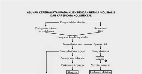 david rhio agatha pathway hernia inguinalis  karsinoma
