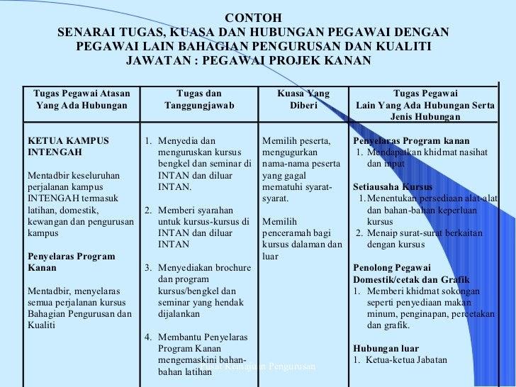 Contoh Soalan Pembantu Tadbir Perkeranian Operasi N19 Kuora Z