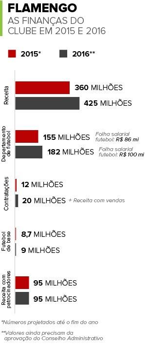 Info FINANCAS DO FLAMENGO (Foto: infoesporte)