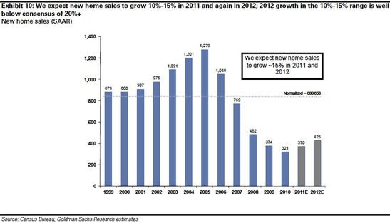 BIG PICTURE: Goldman expects 10-15% new home growth in 2011 and 2012 -- i.e. no significant recovery