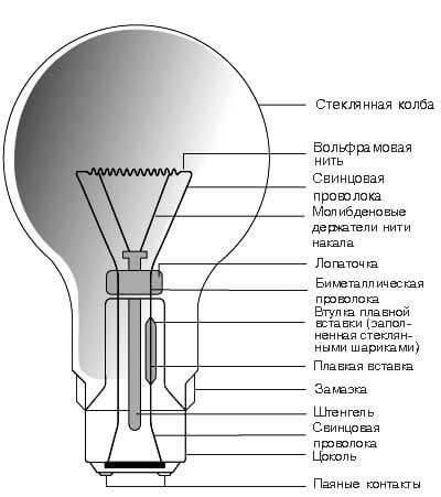 Лампы накаливания: технические характерстики, маркировка, виды
