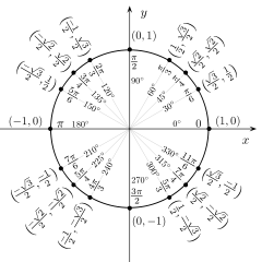 File:Unit circle angles.svg - Wikimedia Commons
