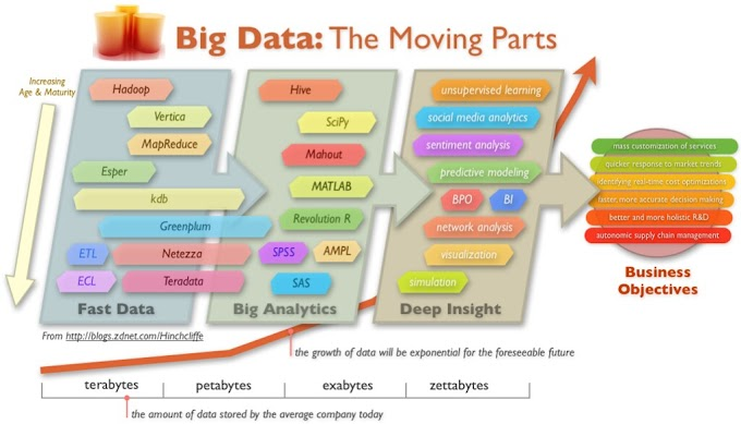 BI contre Business Analytics   Quelle est la différence?