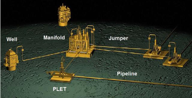 Subsea Pipeline Pipeline Ending Manifold Plem Plet