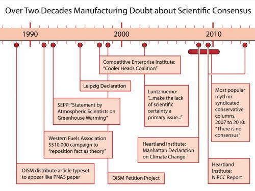(Credit: www.skepticalscience.com) Click to enlarge.
