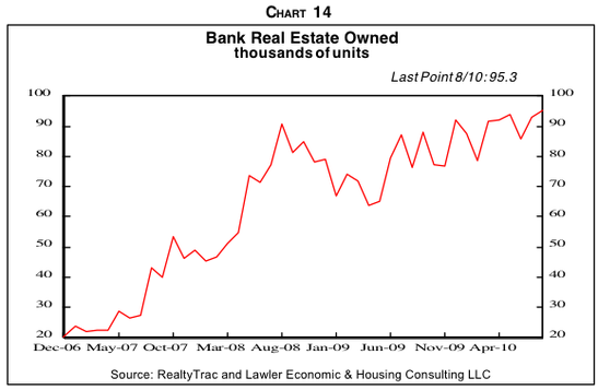The number of bank-owned houses is still climbing (more future inventory)