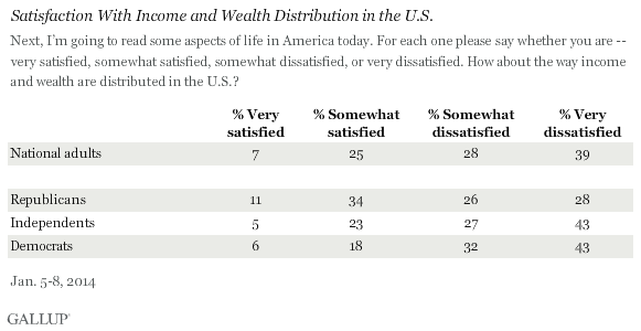 Satisfaction With Income and Wealth Distribution in the U.S., January 2014
