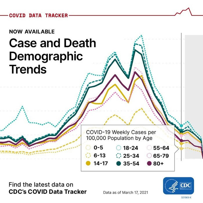 Image of map with text COVID DATA TRACKER WEEKLY REVIEW Now Available Case and Death Demographic Trends Find the latest data on CDC's COVID Data Tracker