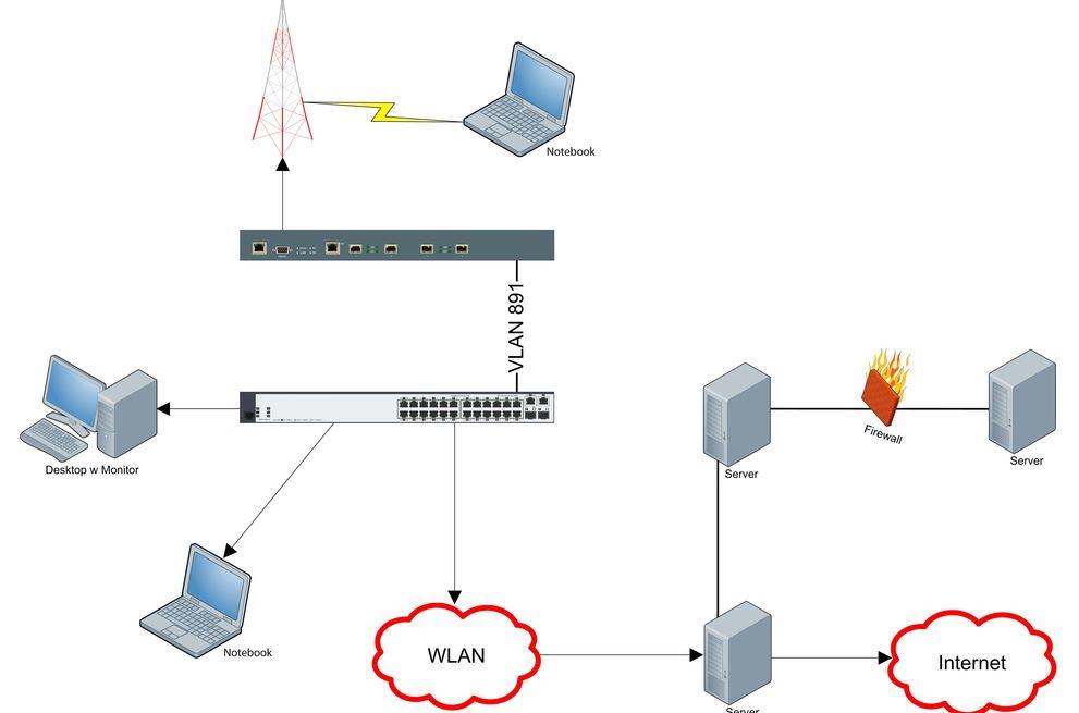 Wlan Netzwerk Ohne Internet