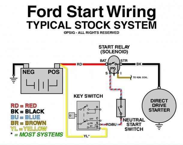 84 Ford 460 Starter Solenoid Wiring Diagram Wiring Diagram Corsa C Corsa C Pasticceriagele It