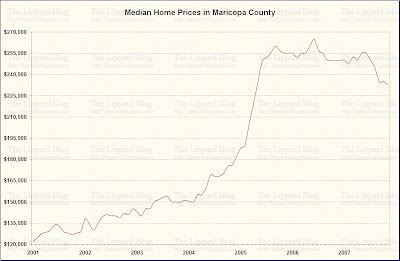 Maricopa County Median Home Price - Click to Enlarge