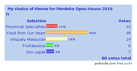 Merdeka Open House 2010 Poll Result