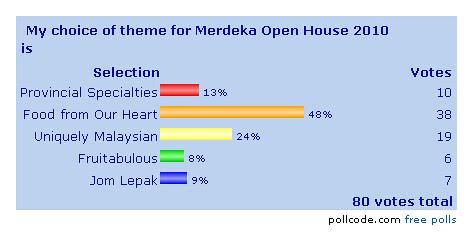 Merdeka Open House 2010 Poll Result