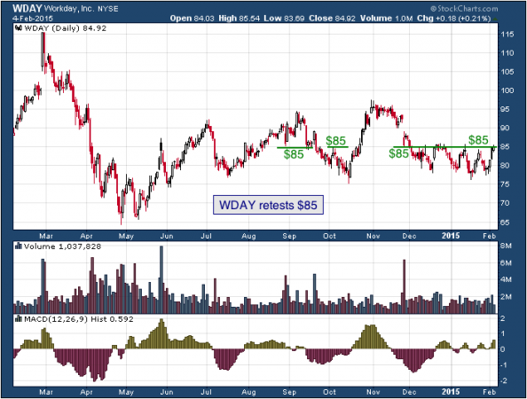 1-year chart of Workday (NYSE: WDAY)